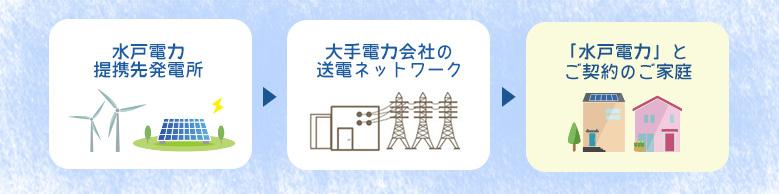 水戸電力提携先発電所 → 大手電力会社の送電ネットワーク → 「水戸電力」とご契約のご家庭