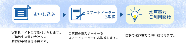 お申し込み → スマートメーターお取り換え → 水戸電力ご利用開始