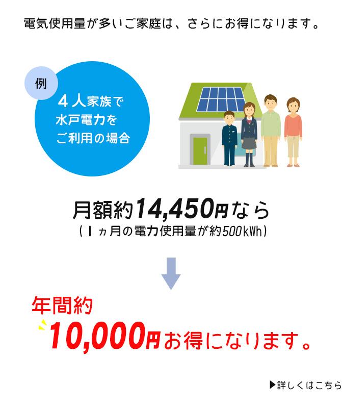 電気使用量が多いご家庭は、さらにお得になります。